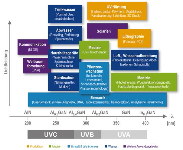 Bild 1: Anwendungsbereiche für UVA/B/C-Licht (medizinische Analysemethoden werden aktuell auch im UVC-Bereich getestet)